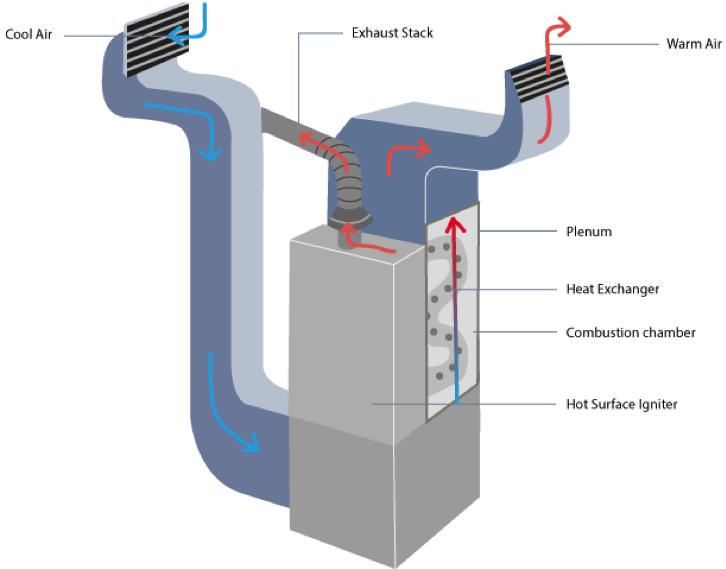 The Mechanics Behind High Efficiency Furnaces Team Harding