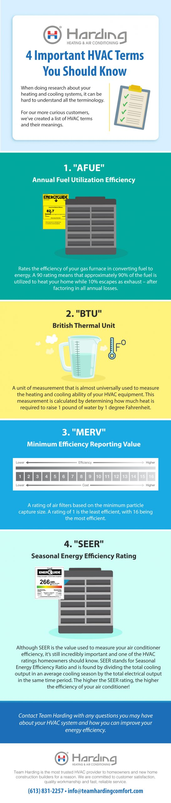 important HVAC terms